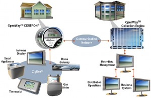 wireless smart grid systems